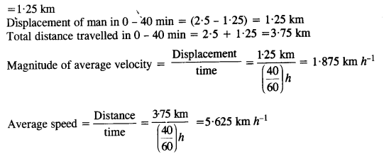 NCERT Solutions for Class 11 Physics Chapter 3 Motion in a Straight Line 14