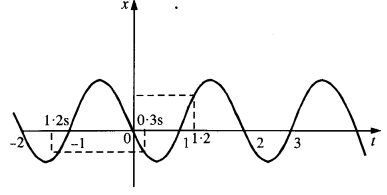NCERT Solutions for Class 11 Physics Chapter 3 Motion in a Straight Line 21