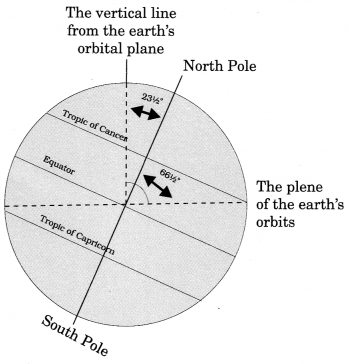 Class 6 Geography Chapter 3 Extra Questions and Answers Motions of the Earth 1