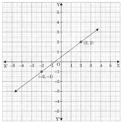 MCQ Questions for Class 9 Maths Chapter 4 Linear Equations for Two Variables with Answers