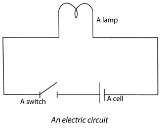 Electricity and Circuits Class 6 Extra Questions and Answers Science Chapter 12 5