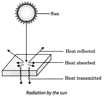 Heat Class 7 Extra Questions and Answers Science Chapter 4 5