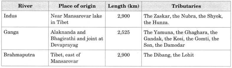 MCQ Questions for Class 9 Geography Chapter 3 Drainage with Answers 2