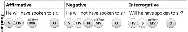 Present Tense Exercise for Class 6 CBSE 13