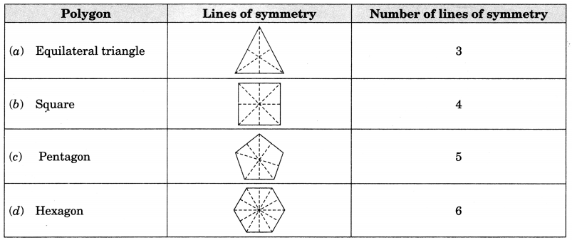 Symmetry Class 7 Notes Maths Chapter 14 .3