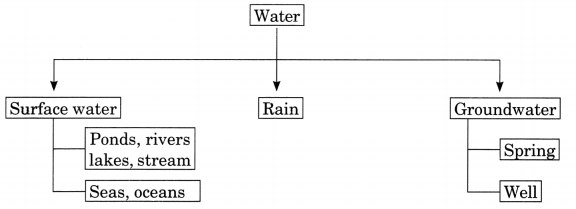 Water Class 6 Extra Questions and Answers Science Chapter 14 2