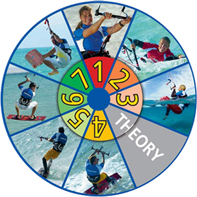 Step allocation of the VDWS kiteboarding license