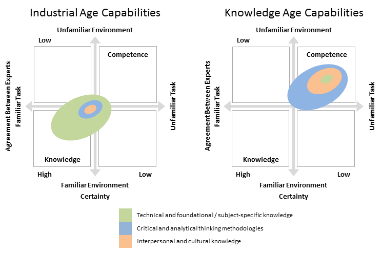 industrial vs knowledge age capabilities