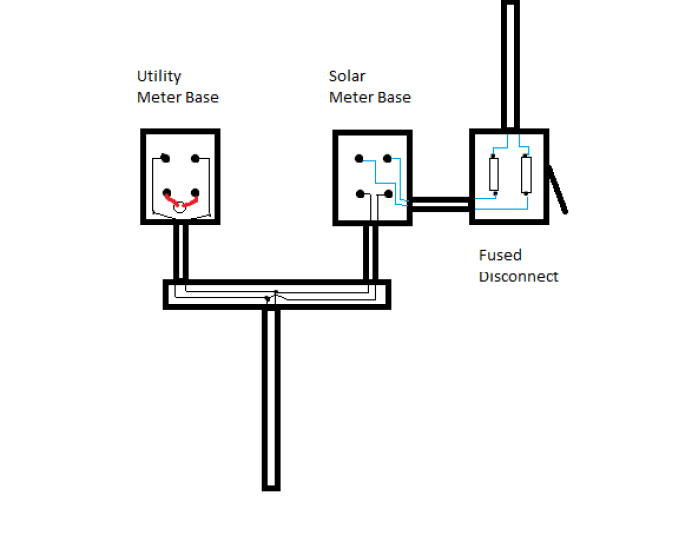 How to Wire a Solar Meter With Diagram - Learn Metering Solar Disconnect Wiring Diagram on welding diagram, rigging diagram, battery diagram, disconnect switch diagram, piping diagram, shields diagram, starter diagram, fuel line diagram,