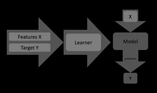 Machine Learning: Input to Learner is Features X (data set) with Targets Y. The Learner outputs a Model, which can predict (Y) future inputs (X).