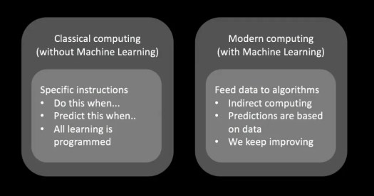 Classical vs modern (No machine learning vs machine learning) approach to predictions.