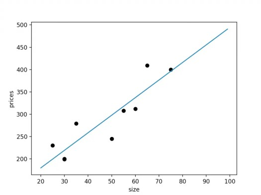 Example of linear regression in Python