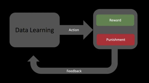 Reinforcement Learning (in Machine Learning) teaches the machine to think based on past action rewards.