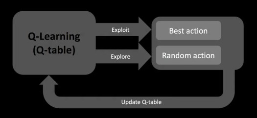 Q-Learning algorithm (Reinforcement / Machine Learning) - exploit or explore - Update Q-table