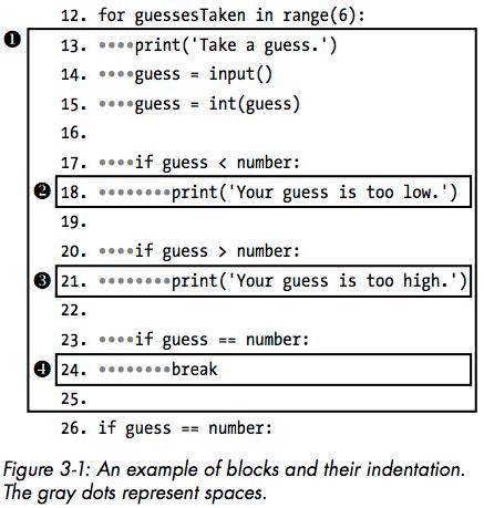 Blocks of code diagram