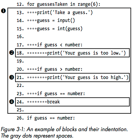Blocks of code diagram