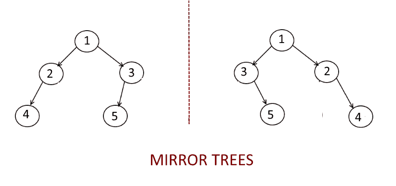 Algorithms: Mirror a Binary tree using python
