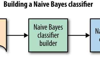 Build sentiment classifiers in 10 minutes using textblob and