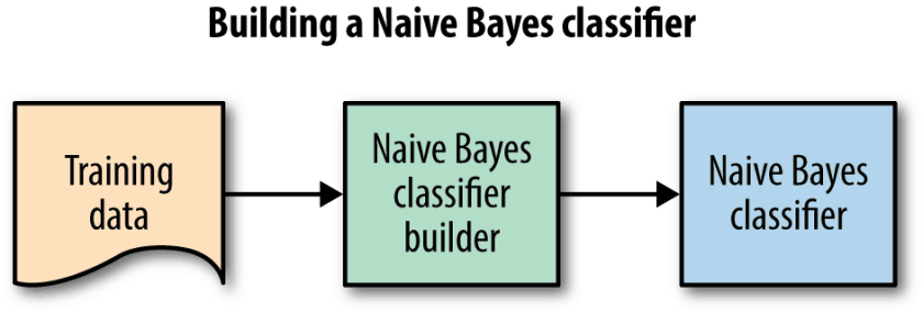 Naive bayesian text classifier using textblob and python