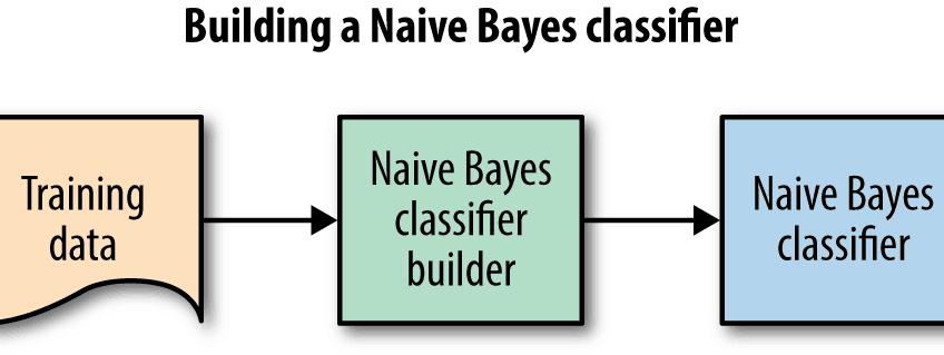 Naive bayesian text classifier using textblob and python