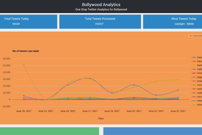 Bollywood Analytics has a new look.