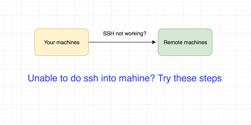 Unable to do ssh