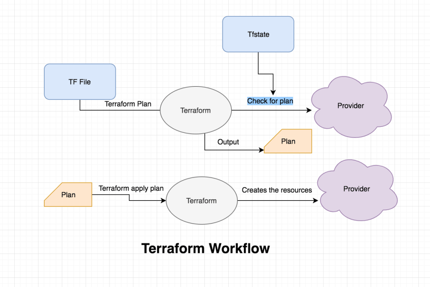 Terraform process flow
