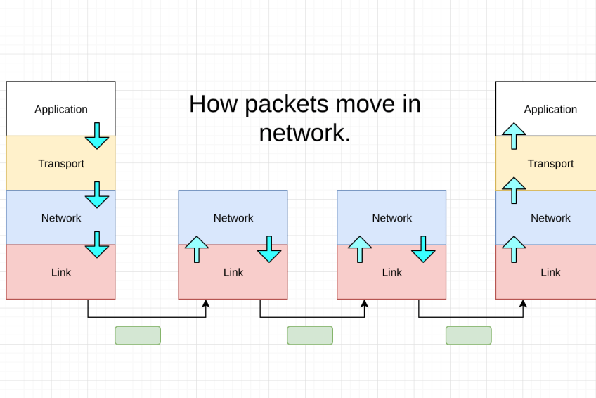 How Internet Protocol works?