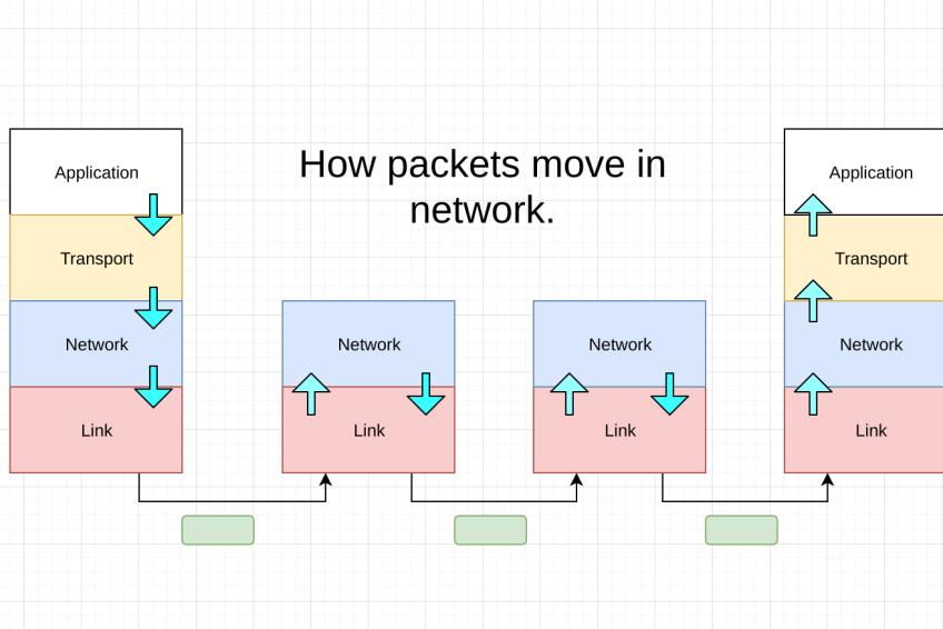 How Internet Protocol works?