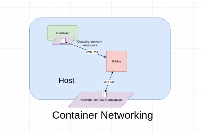 How docker networking works.