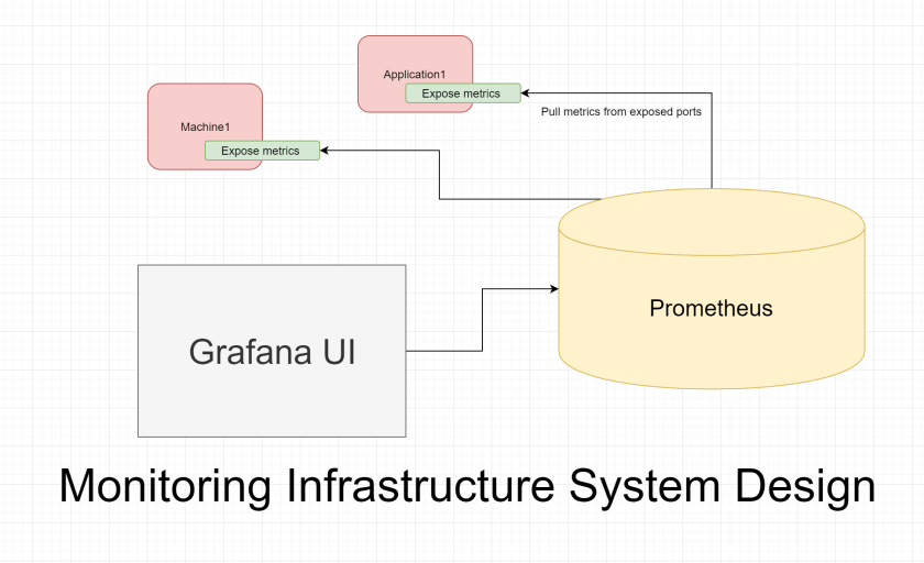 monitoring infrastructure system design