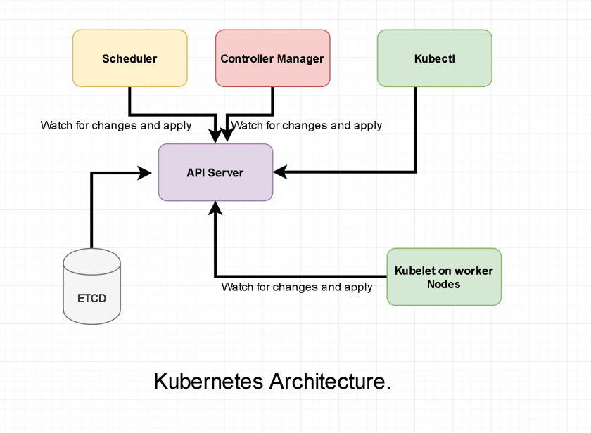 How Kubernetes works on a reconciler pattern