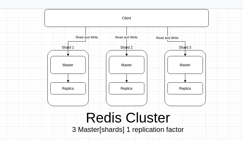 What are Redis master-slave and Redis clusters and the difference between them?