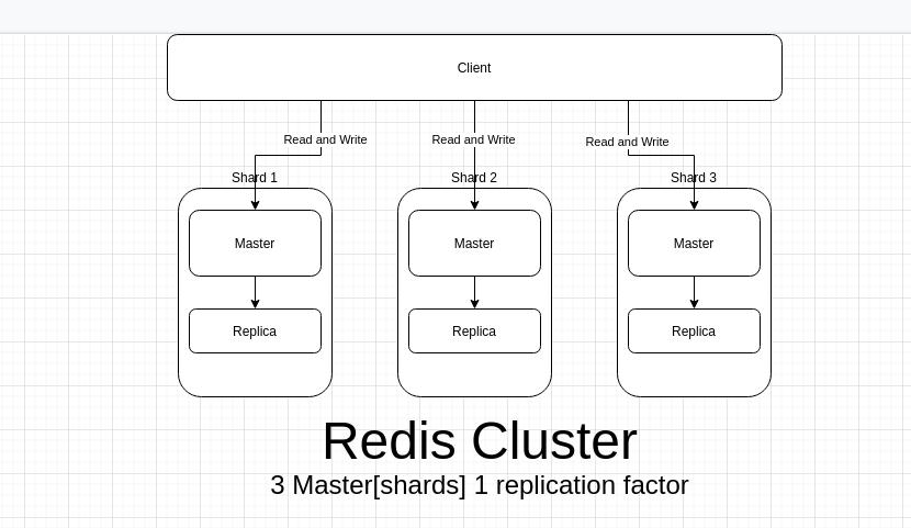 Redis cluster