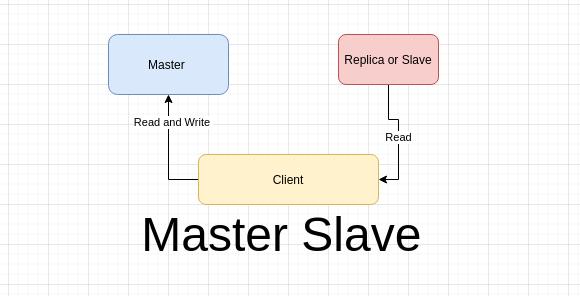 redis master slave