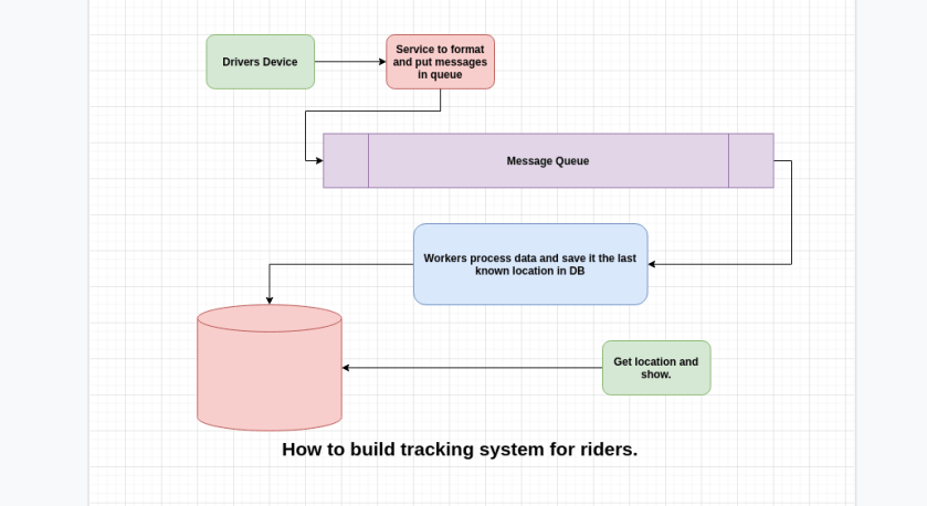 How to implement real-time tracking in applications like Swiggy, uber, and Dunzo?