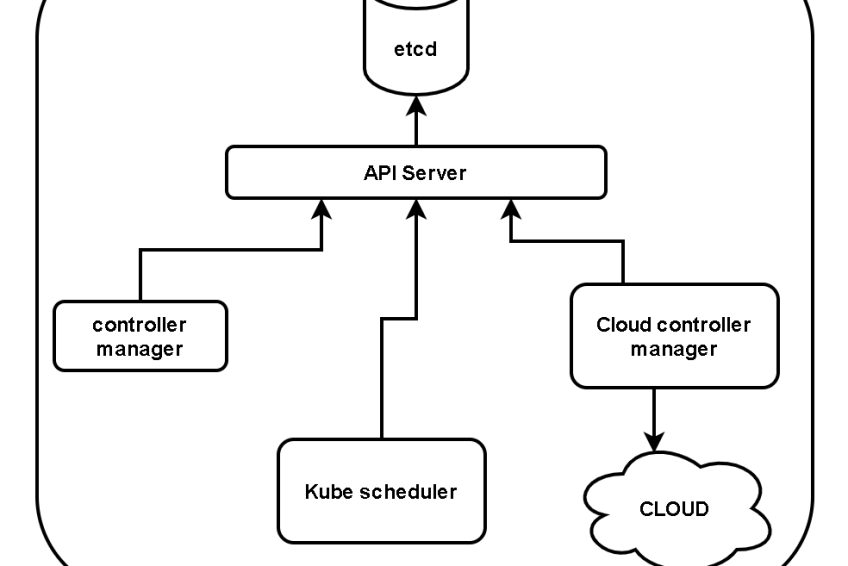 What is a control plane in Kubernetes? Basics on Kubernetes.