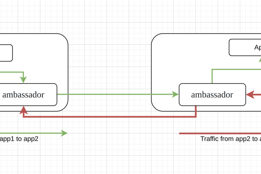 What is a service mesh? Is it born with Kubernetes?