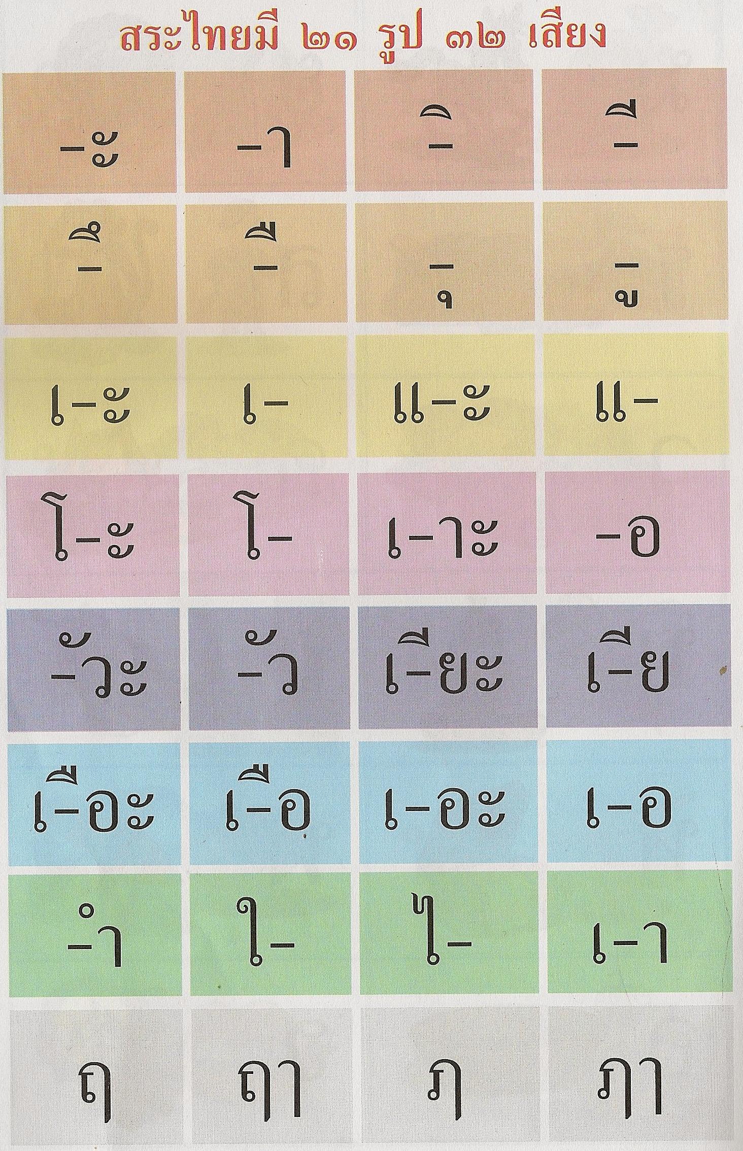 Lesson 4 Thai Vowels