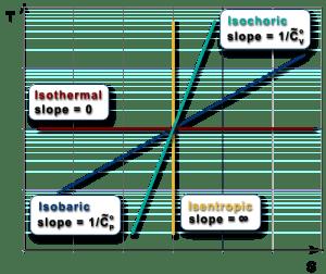 Ch7, Lesson E, Page 13  Polytropic Paths: Summary