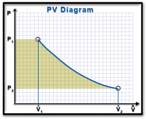 Ch8, Lesson B, Page 12  Ws for Open Systems on a PV Diagram