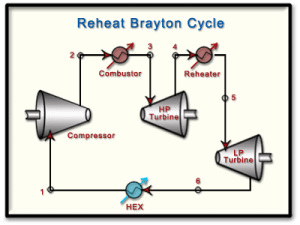 Ch9, Lesson F, Page 7  The Brayton Cycle: Reheat