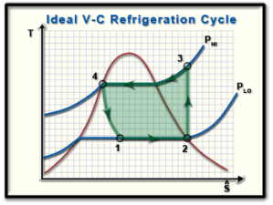 Ch10, Lesson B, Page 3  COP: Ideal VaporCompression Refrigeration Cycles
