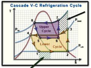 Ch10, Lesson C, Page 4  Increased COP of the Cascade VC Refrig Cycle