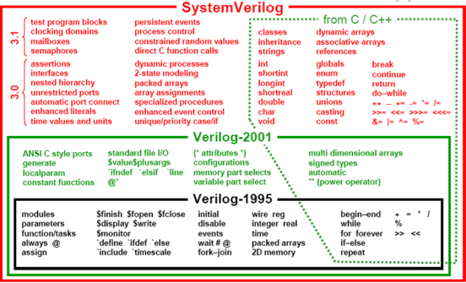 SystemVerilogView