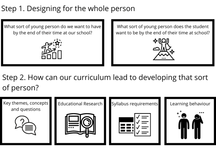 How I am teaching with more purpose and meaning this year – Part 1: Curriculum design for the whole person