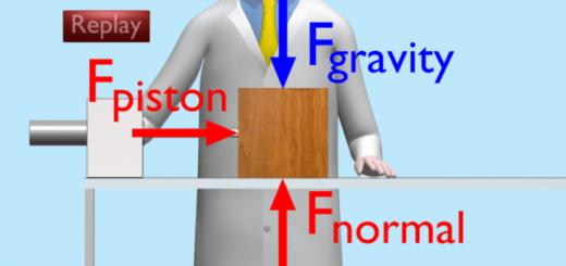 Mac applies an unbalanced horizontal piston force to the block