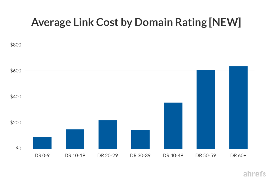 Average Cost per Link for SEO