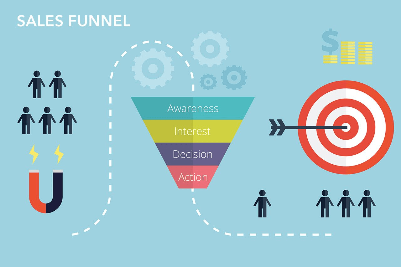 Sales funnel for online courses.
