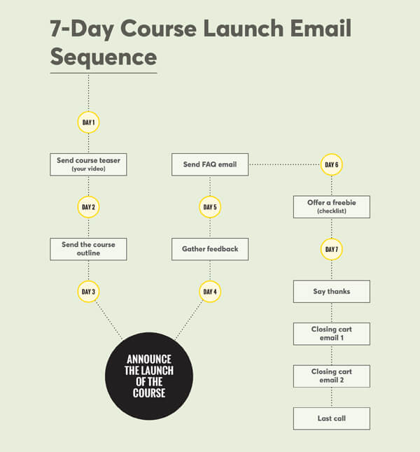 7-day course launch sequence visualized